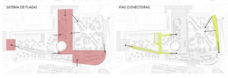 Esquemas de plazas y vias conectoras