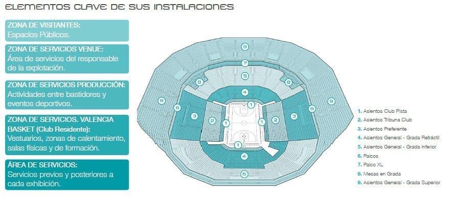 elementos clave Valencia Arena